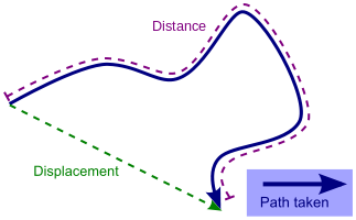 Difference between distance and displacement[2]
