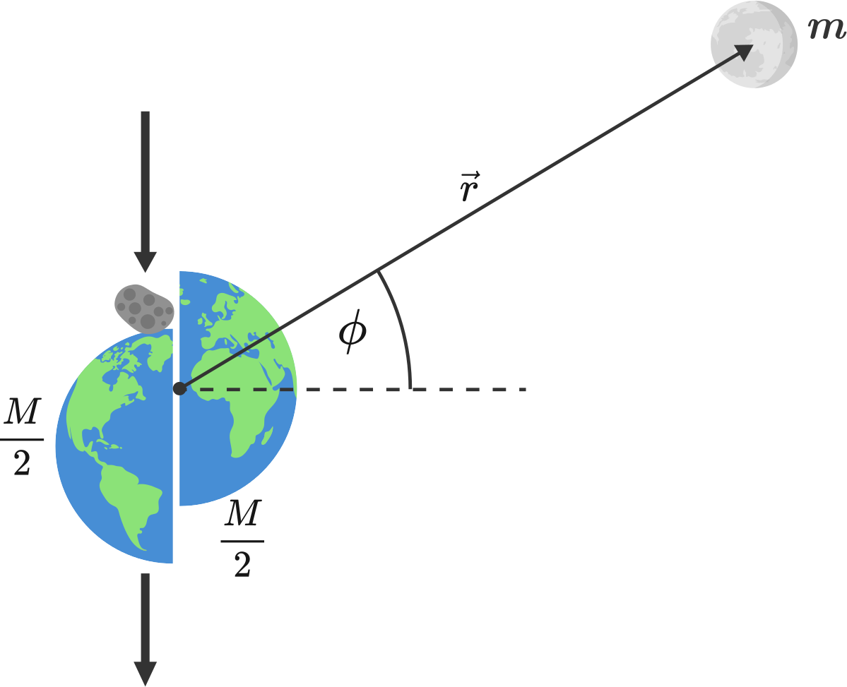 During impact