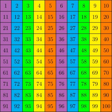 The pattern is purple-blue-green-yellow-orange-purple-.... on to infinity.