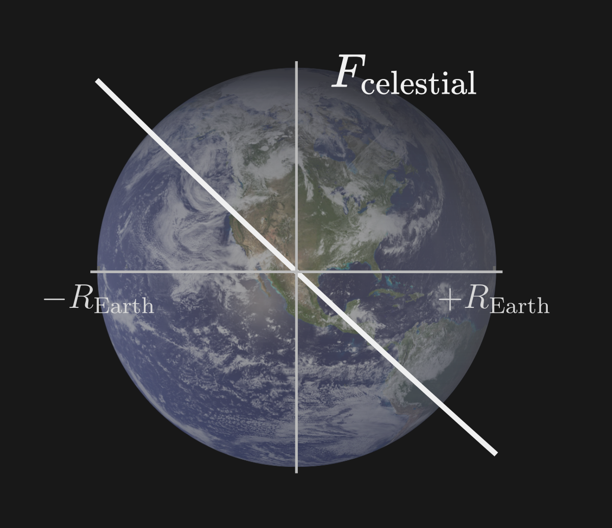 Diagram of the force from a celestial body along the line connecting Earth's center and that of the body, calculated in the frame of Earth.