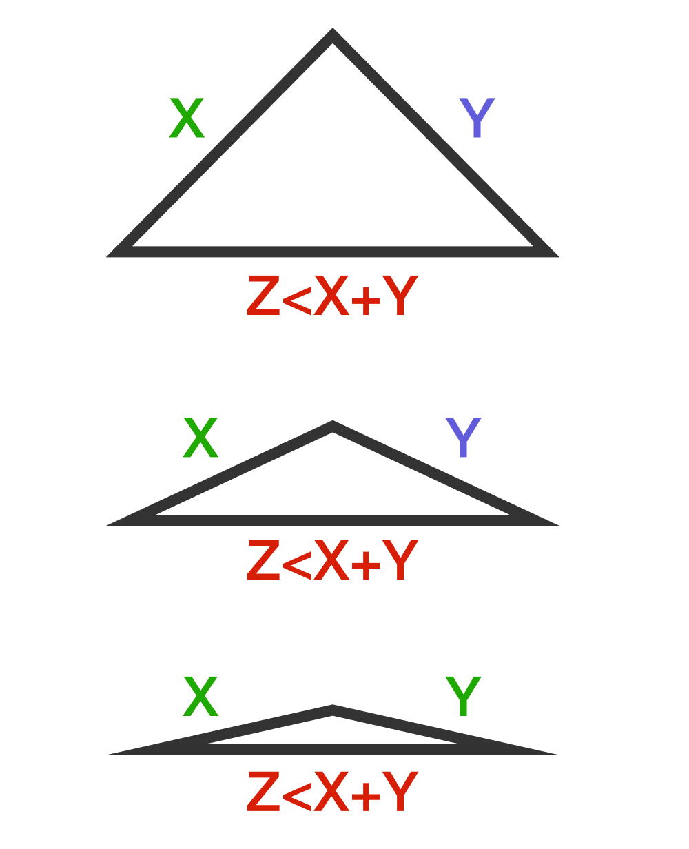 Triangle Inequality Brilliant Math Science Wiki