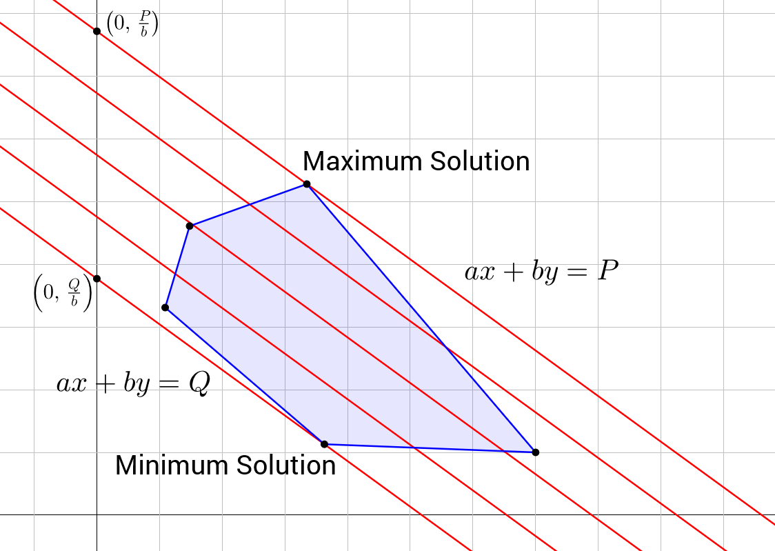 Linear Programming Brilliant Math Science Wiki