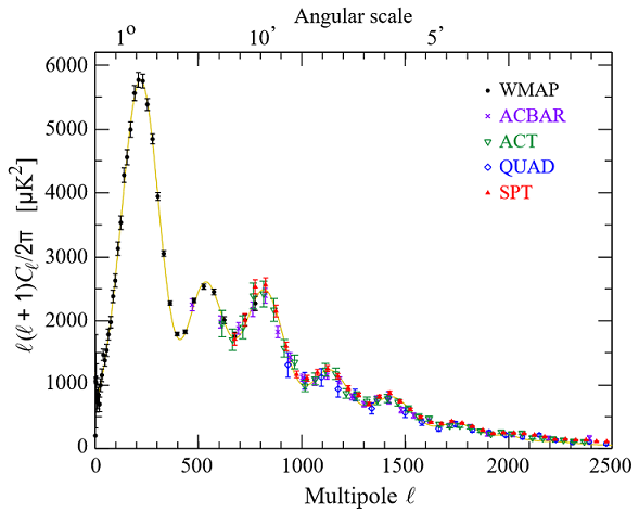 Plot of the (normalized) coefficients \(C_{\ell}\) as a function of multipole moment \(\ell\), with data taken from several different cosmological experiments . The data match the underlaid theoretical model beautifully which predicts the numerous peaks and damped tail among other features.