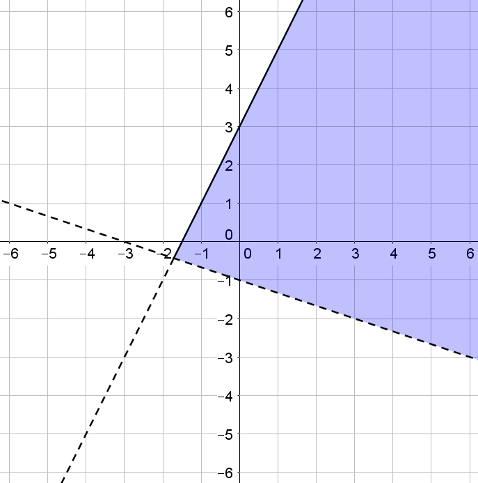 System Of Inequalities Brilliant Math Science Wiki