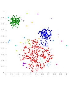 Clustering using a Gaussian mixture model.  Each color represents a different cluster according to the model.
