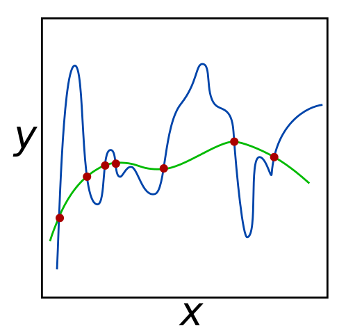 For the given set of red input points, both the green and blue lines minimize error to 0. However, the green line may be more successful at predicting the coordinates of unknown data points, since it seems to  the data better. Ridge regression can be used to prefer the green line over the blue line by penalizing large  for \(\boldsymbol{x}\).