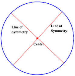 Symmetry Brilliant Math Science Wiki