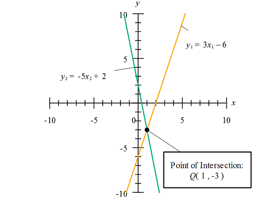Sat Linear Functions Brilliant Math Science Wiki