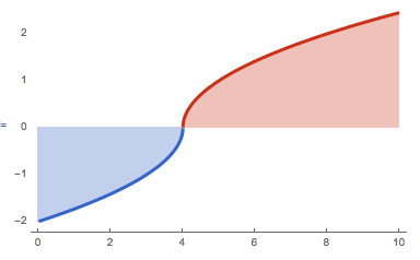 The red area is above the axis and is positive. The blue area is below the axis and is negative.