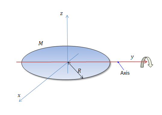 Moment Of Inertia Of Mass Distributions Practice Problems Online