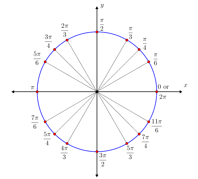 Unit circle brilliant math science wiki the sixteen special angles measured in radians on the unit circle each labeled at the terminal point the sixteen special angles measured in radians on ccuart Image collections