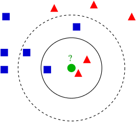 An example of , a supervised learning algorithm. The algorithm determines the classification of a data point by looking at its <em>k</em> nearest neighbors.