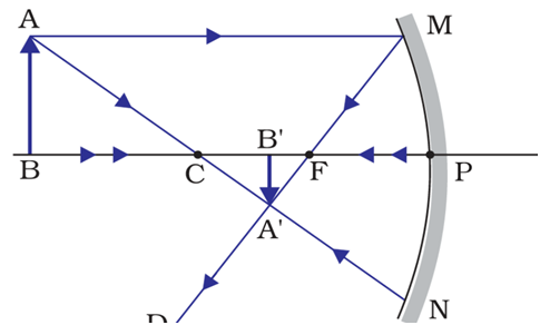 Image formation when the object is placed beyond the center of curvature.