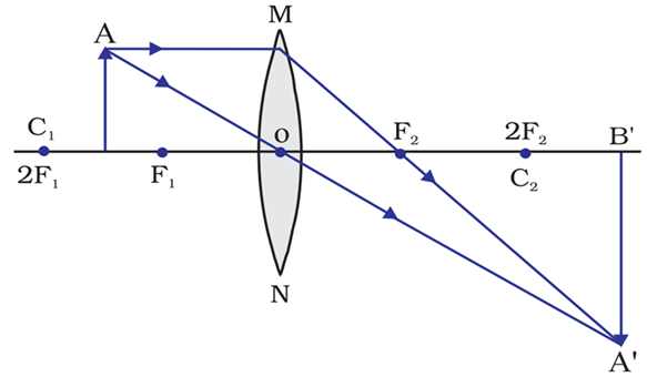 Image formation when the object is placed between the center of curvature and the focus
