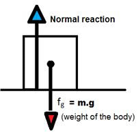 Free body diagrams brilliant math science wiki they apply force to resist this merging therefore the table applies a normal reaction on the block in the upward direction as shown in the figure ccuart Image collections