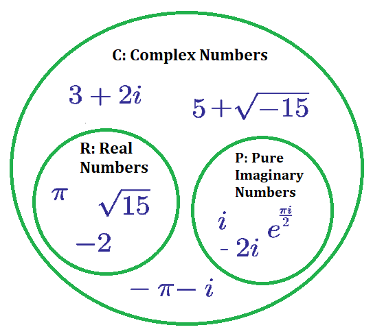 Complex numbers brilliant math science wiki venn diagram of complex numbers ccuart Images