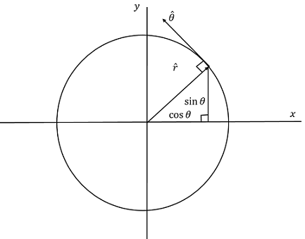The polar basis vectors \(\hat{r}\) and \(\hat{\theta}\) explained graphically.