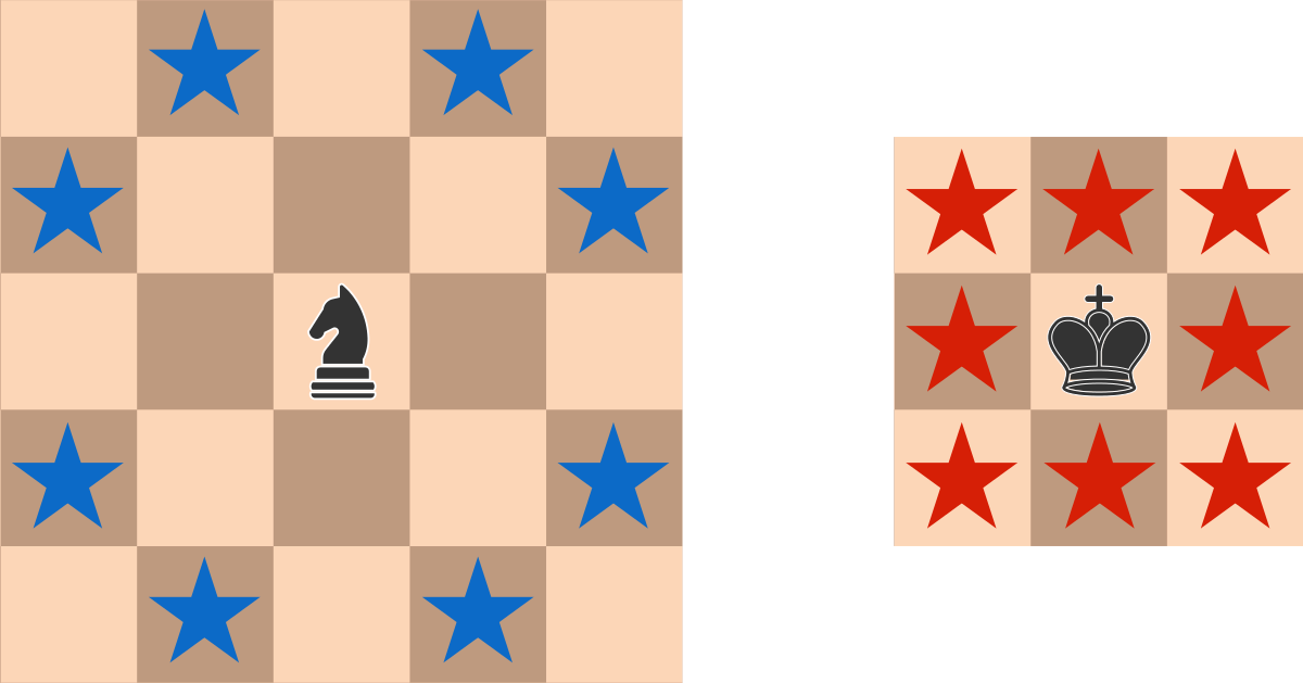 The possible attacks of a knight are shown on the left, and the possible attacks of a king are shown on the right.