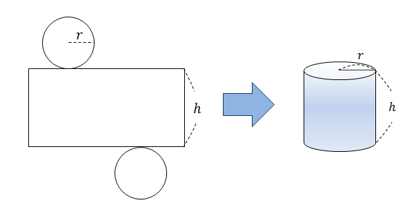 Surface area of a cylinder