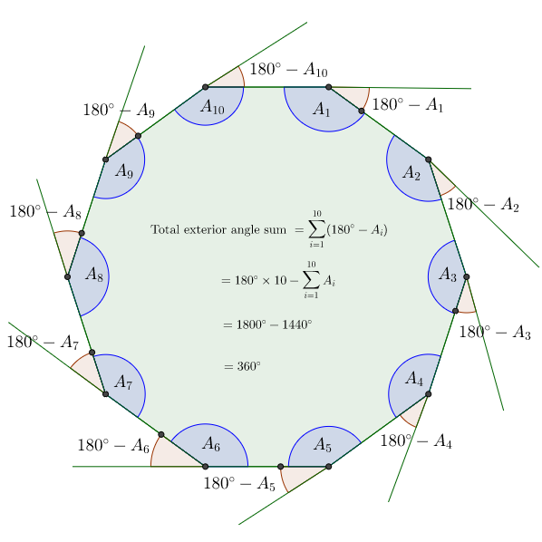General Polygons Angles Brilliant Math Science Wiki