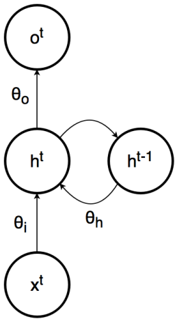 A graphical model for an RNN.  The values \(\theta_i\), \(\theta_h\), and \(\theta_o\) represent the parameters associated with the inputs, previous hidden layer states, and outputs, respectively.