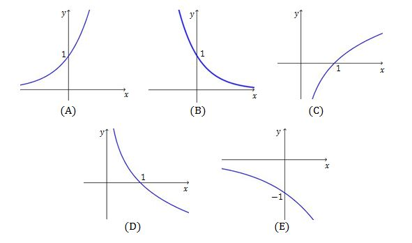 graphs of exponential functions | brilliant math & science wiki