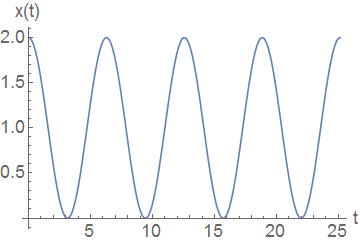 Graph of the function \(x(t) = 1+\cos (t)\).