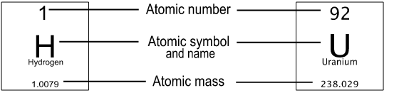 Periodic table of the elements brilliant math science wiki note the terms atomic mass and atomic weight are often interchanged but they do have distinct definitions atomic weight is calculated based on the urtaz Image collections