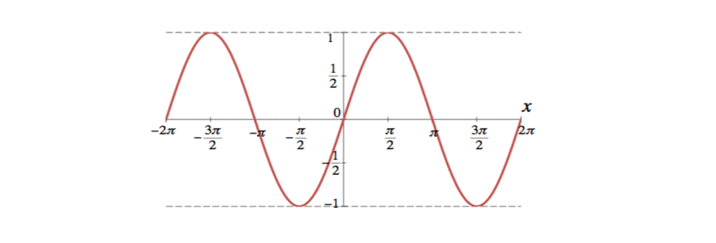 Evaluating Sine Cosine And Tangent Of Pi2: Brilliant Math & Science Wiki