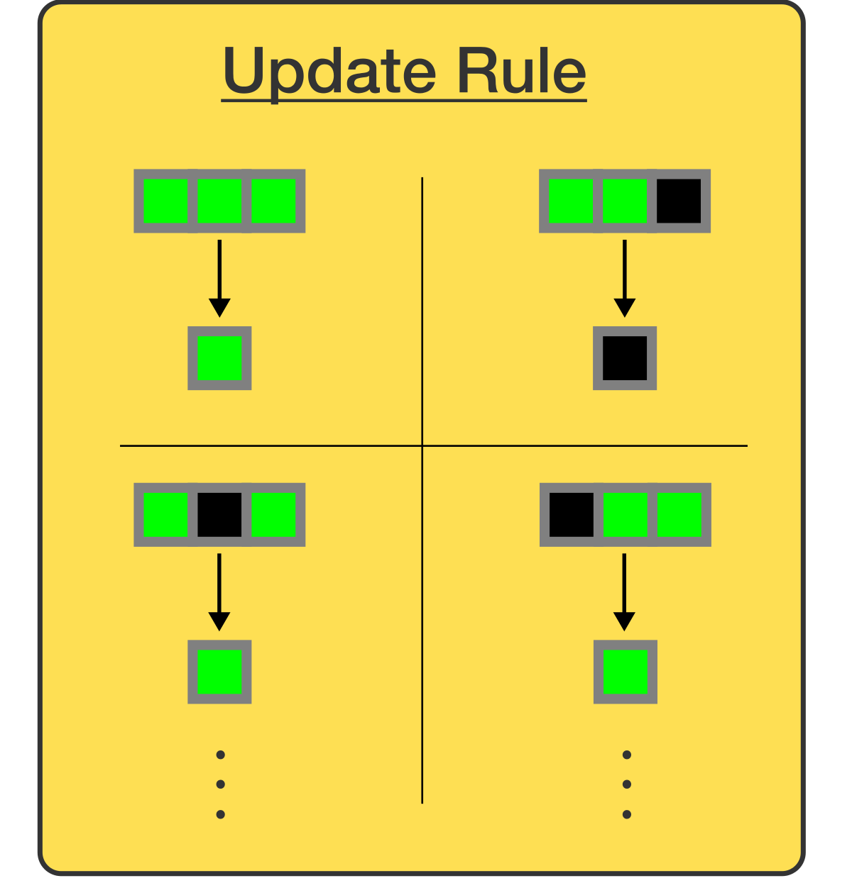 Each time step, a square updates its color using the Update Rule according to the current state of its <strong>trio</strong>.