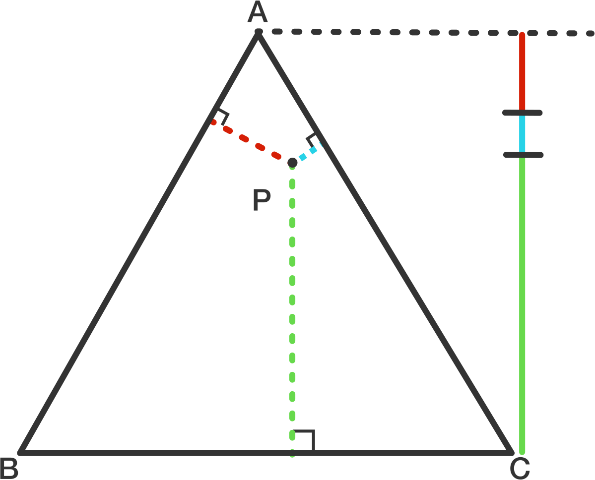The sum of the three colored lengths is the length of an altitude, regardless of P's position