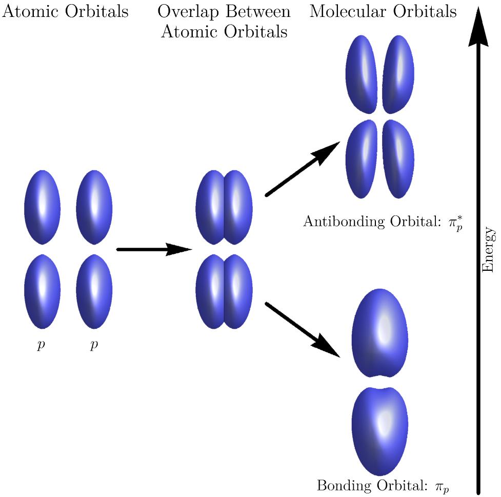 Combining <em>p</em>-orbitals.
