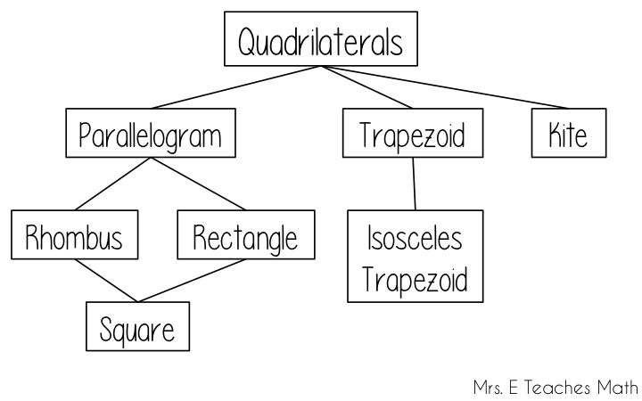 Classify quadrilaterals diagram download wiring diagrams quadrilateral classification brilliant math science wiki rh brilliant org classifying quadrilaterals venn diagram quadrilateral classification diagram ccuart Image collections