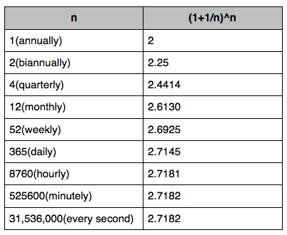 how to find time in compound interest calculator