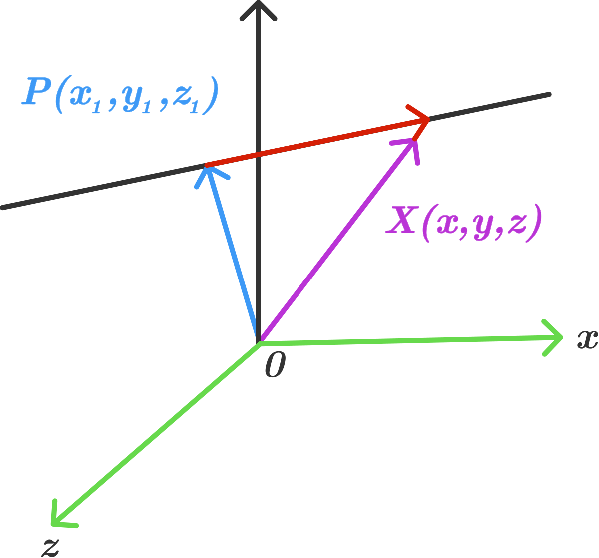 3d coordinate geometry equation of a line brilliant math consider a line which passes through the point px1y1z1 p x 1 y 1 z 1 and has direction vector d lmn falaconquin