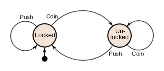 Finite state machines brilliant math science wiki a system where particular inputs cause particular changes in state can be represented using finite state machines this example describes the various states ccuart Images