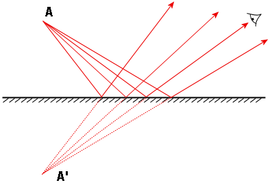 The ray diagram shows the image formation, A', of an object placed in front of a plane mirror, A.