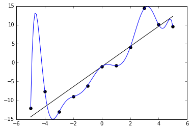 The blue curve minimizes the error of the data points (low bias) but has high variance. Conversely, the black line does not minimize errors (has a higher bias), but fits the data well (low variance).