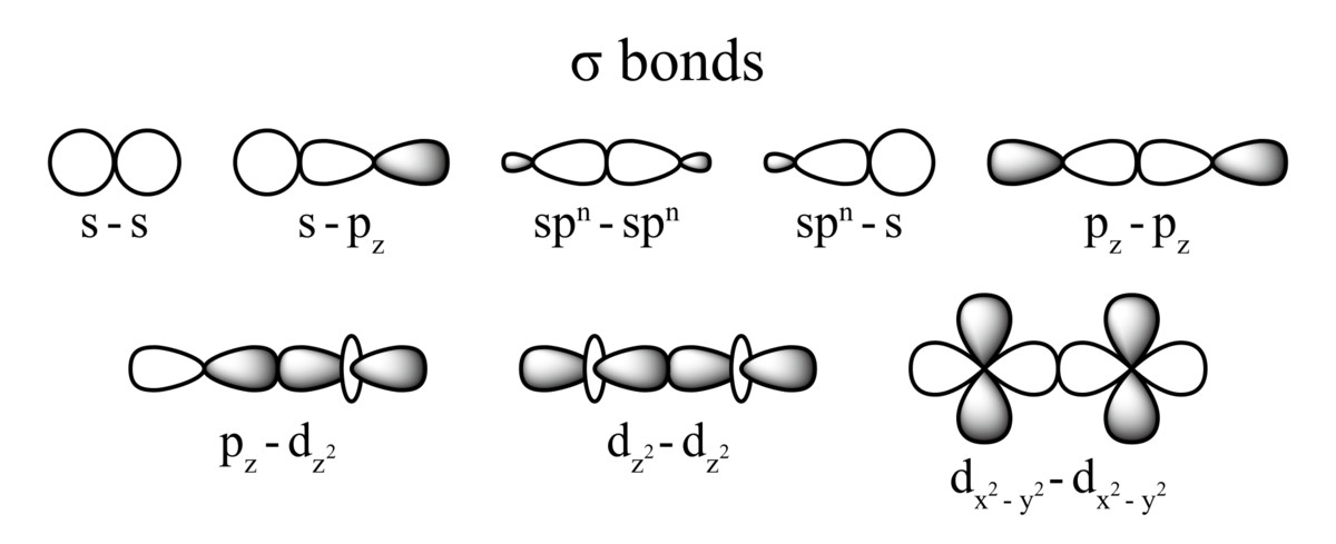 Examples of sigma bonds with different types of overlap.