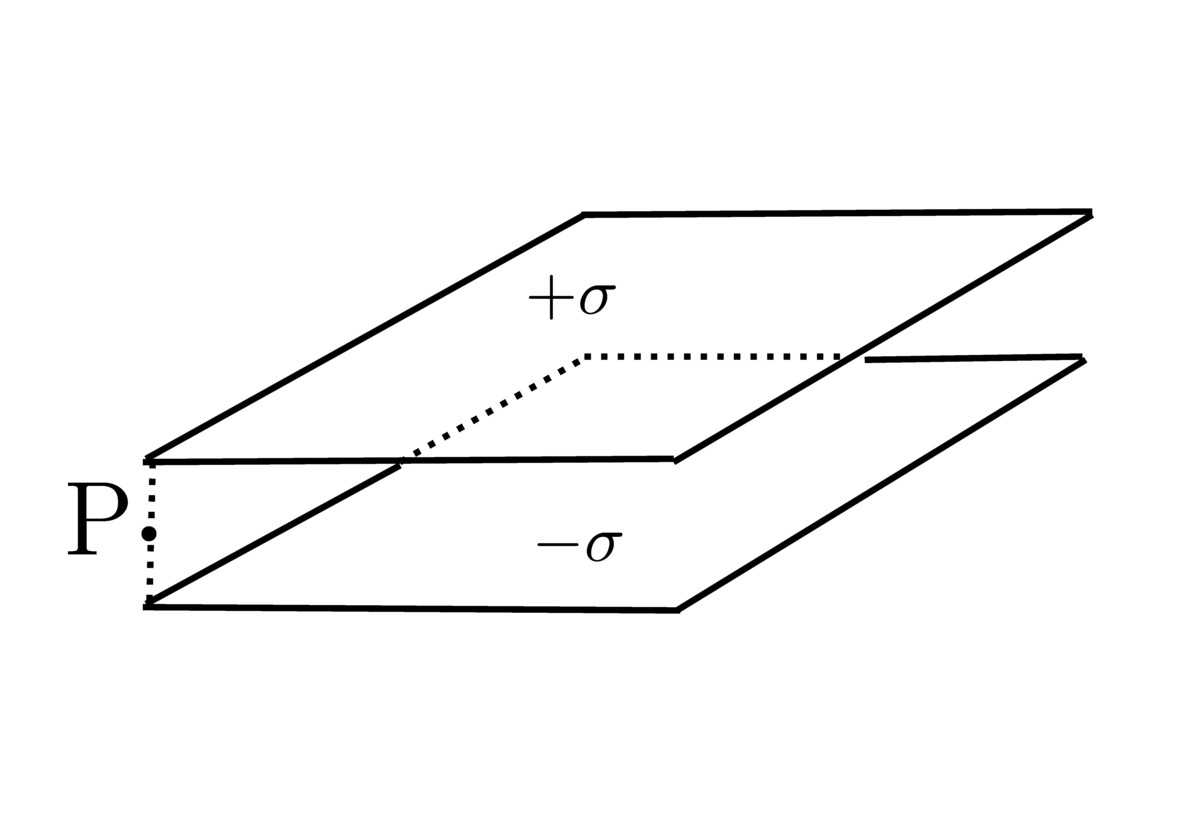 Electricity And Magnetism Problem Edge Effects In The Parallel Capacitance Charge On A Capacitors Plates Point P Located At Corner Of Capacitor Right Between Surface Density Is 1 Nc M2 M 2