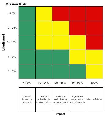 NASA's Risk Scoring Guidelines - weighting the likelihood X potential impact