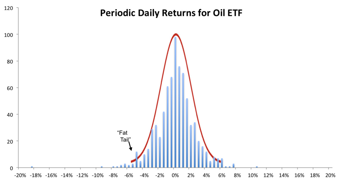 The periodic daily returns for an Oil ETF for every day of the three years between Nov 1, 2013 and Nov 1, 2016. Roughly, this distribution shows the amount of each day's gain or loss and the number of times that gain/loss happened. For instance, there were 98 days with 0% gain or loss in this 755 trading day period.