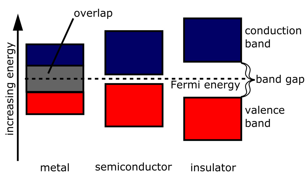 Semiconductors brilliant math science wiki while the electrons in semiconductors are not typically as mobile as those conductors semiconductors do display some degree of conductivity pooptronica Images