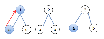 Match <strong>a</strong> to <strong>1</strong>