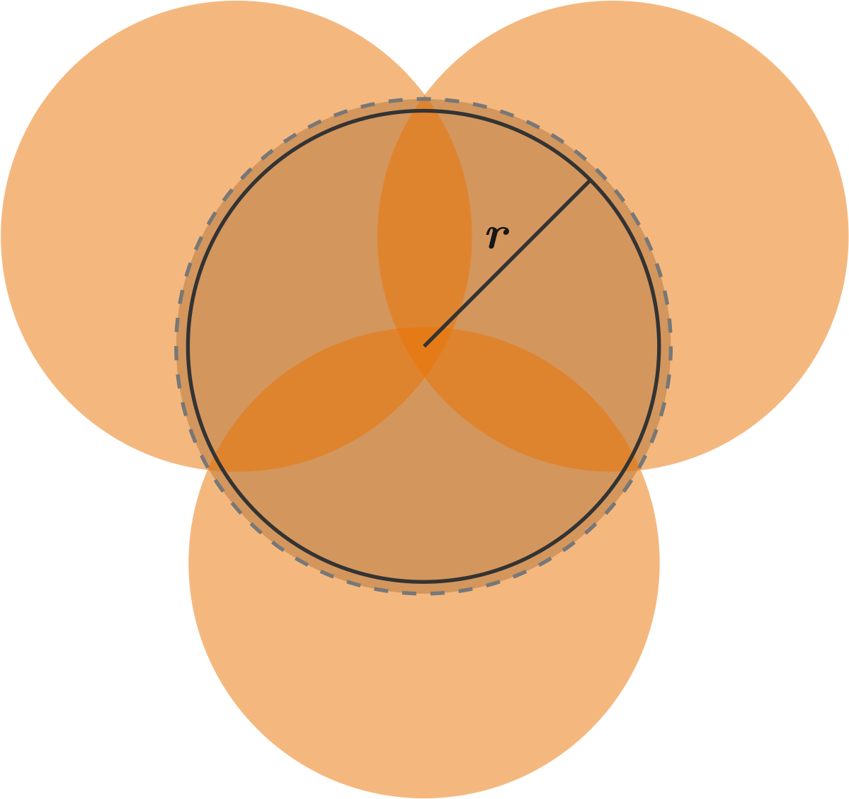 The 3 overlapping orange circles have the same radius as the black circle.  It takes 3 of these circles to cover the slightly larger dashed circle.