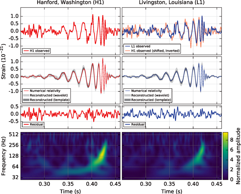 "Top left: strain over time in the Washington detector. Top right: strain over time in the Louisiana detector, with the data from the Washington detector overlaid. Second row: theoretical models from general relativity for the strain over time for the signal from this binary black hole merger. Third row: an essentially random residual plot, showing that there are no serious systematic errors. Last row: the frequency spectrum over time of the gravitational wave signal in each detector. As time passed, the strongest frequency signal increases, corresponding to a ""chirping"" noise [5]."
