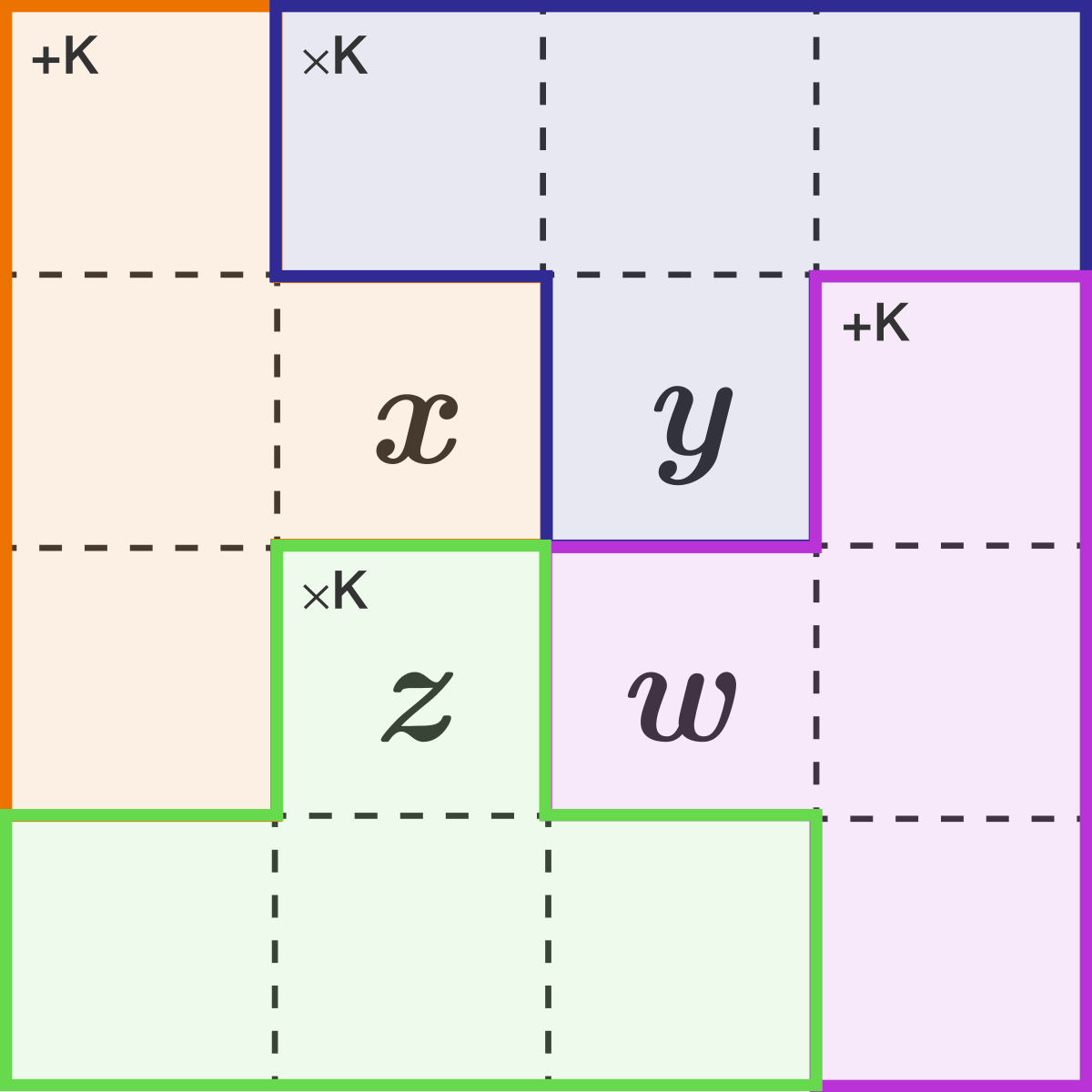 4-by-4 puzzle, consisting of 4 Tetrominoes!