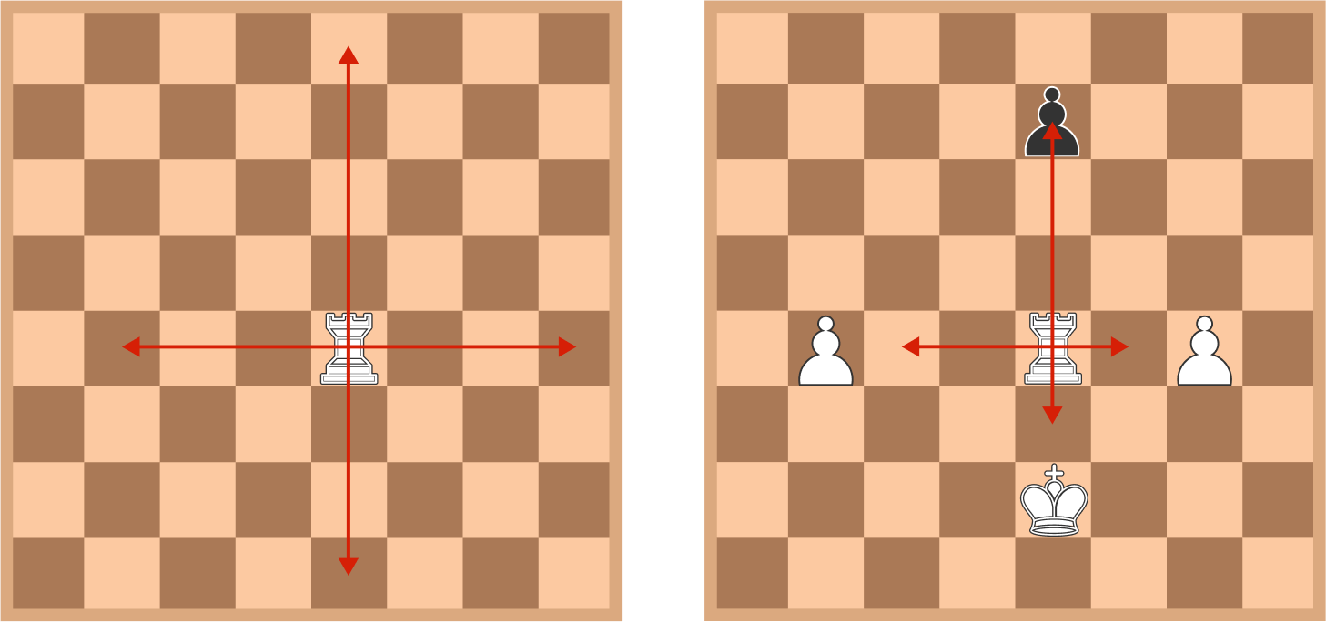 <strong>Left:</strong> the movement of a rook on an empty board. The rook can move to any square a red arrow passes through. <strong>Right:</strong> the movement of a rook on an occupied board. The rook can move to any square a red arrow passes through, including capturing the black pawn