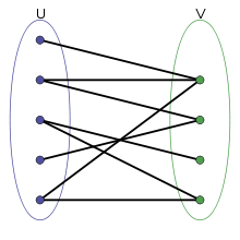 A bipartite graph is represented by grouping vertices into two disjoint sets, \(U\), and \(V\).