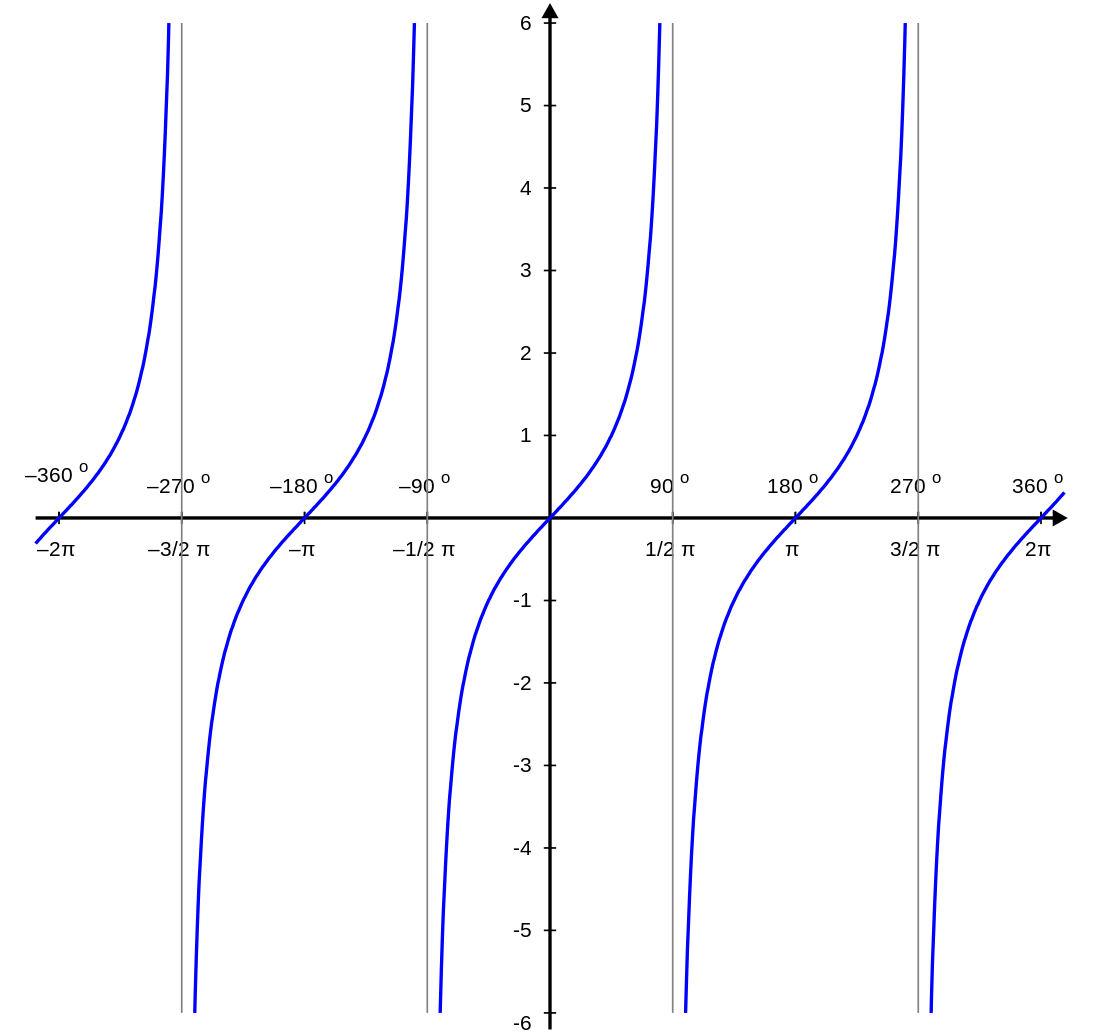 tangent and cotangent graphs brilliant math science wiki